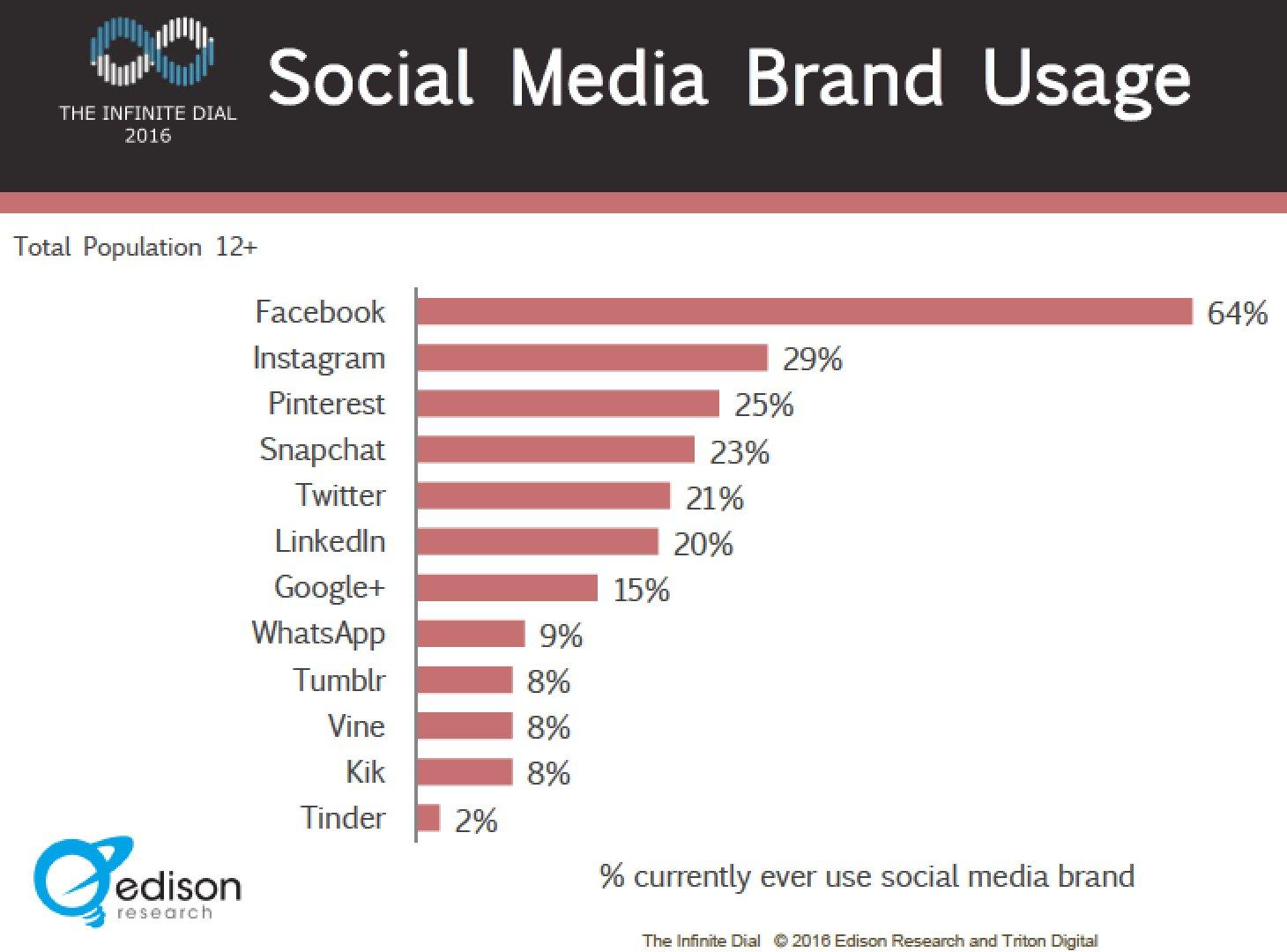 Top social media usage