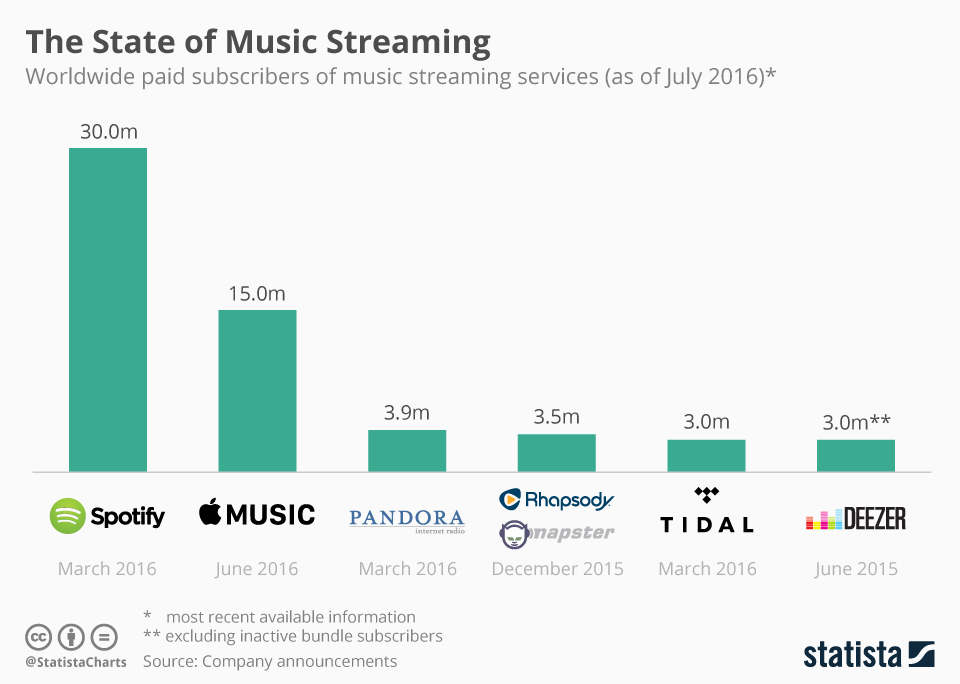 Music Streaming Subscribers
