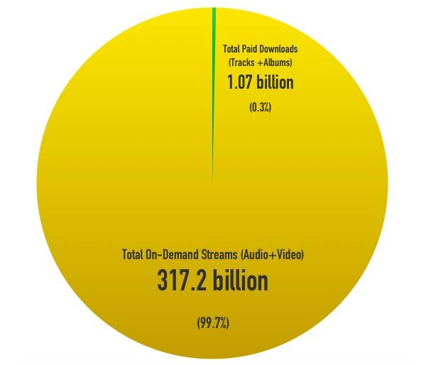 Downloads vs Streaming 2015