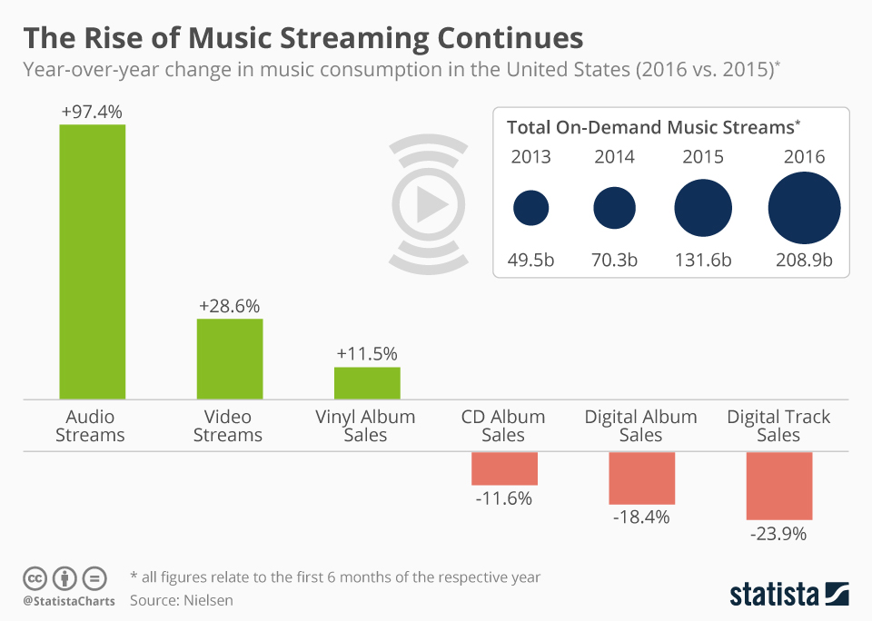 United States Music Sales 2016