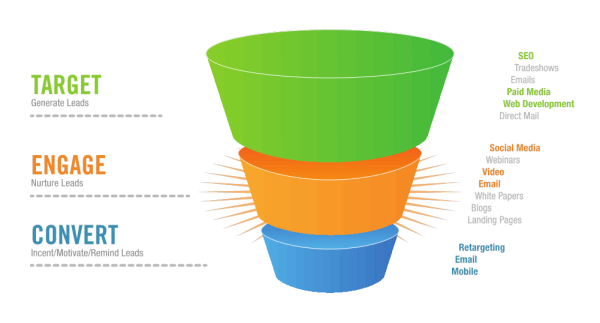 Fan Funnel