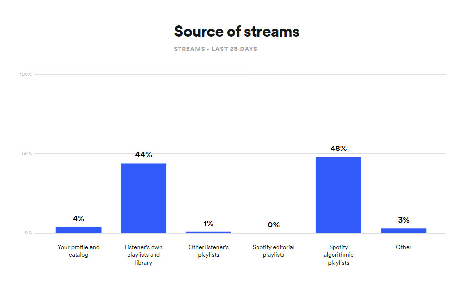 Spotify Source of Streams