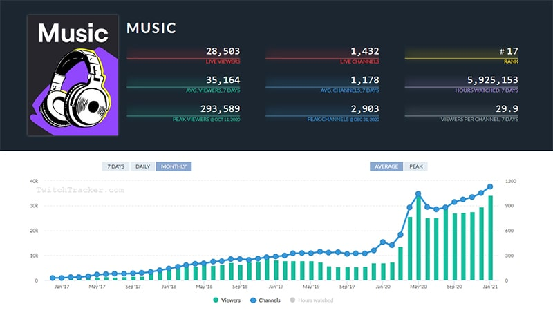 Twitch Music Category Statistics